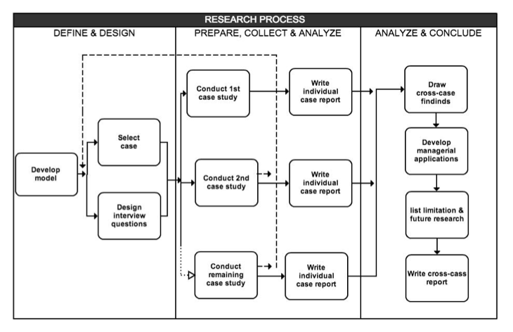 Chapter 3 Research Method - The Business Model Design Of Social Enterprise